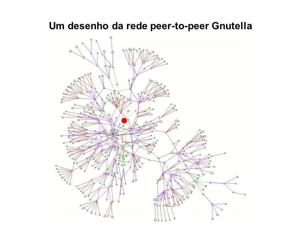 Um desenho da rede peer-to-peer Gnutella