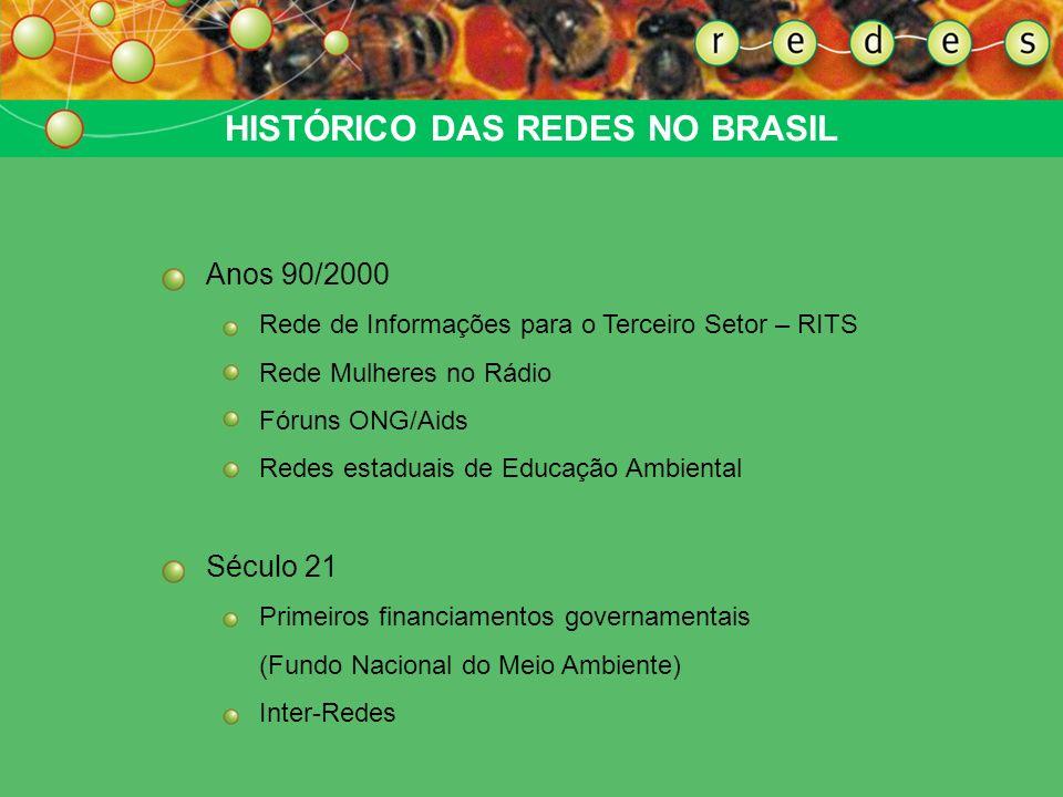 HISTÓRICO DAS REDES NO BRASIL