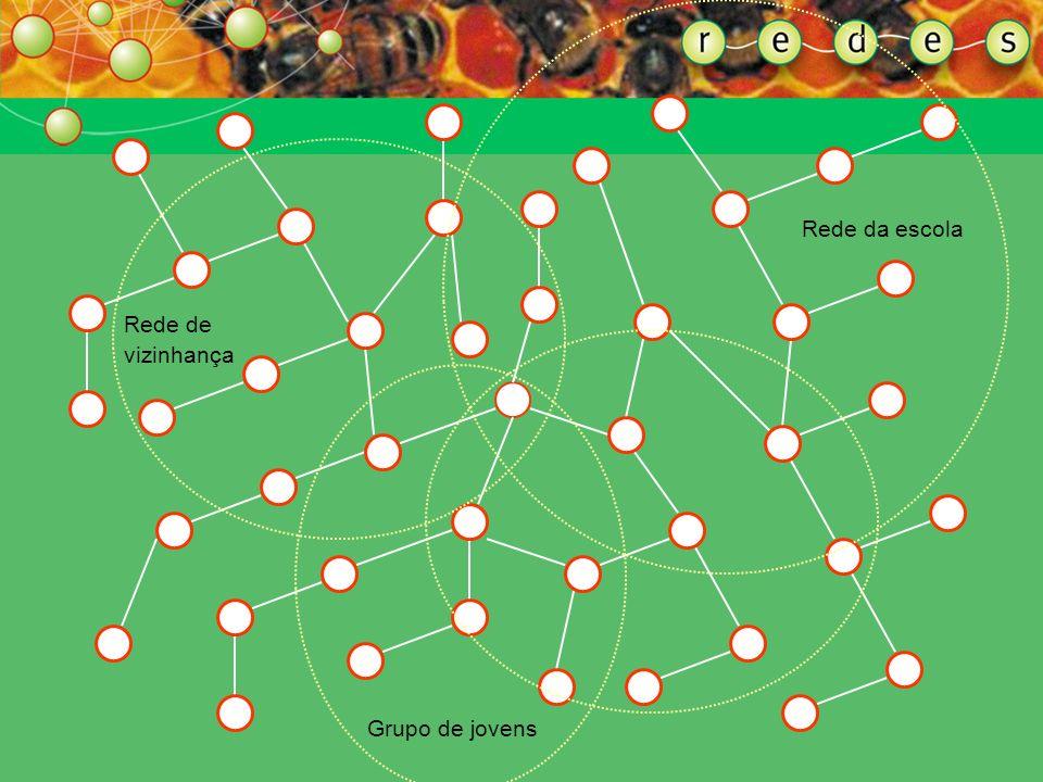 Rede da escola Rede de vizinhança Grupo de jovens