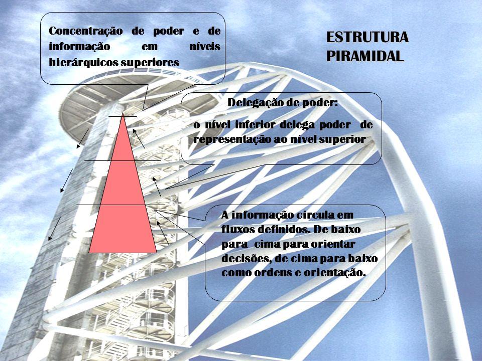 Concentração de poder e de informação em níveis hierárquicos superiores