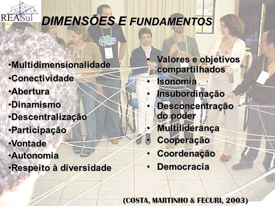 DIMENSÕES E FUNDAMENTOS