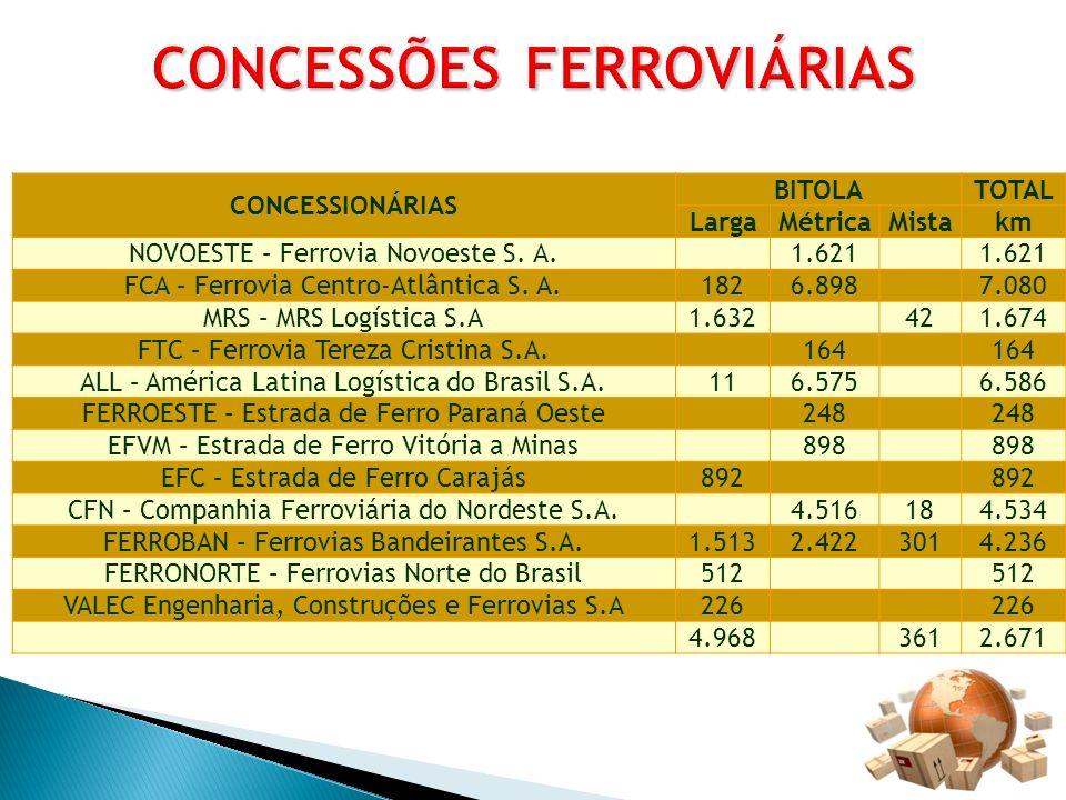 CONCESSÕES FERROVIÁRIAS