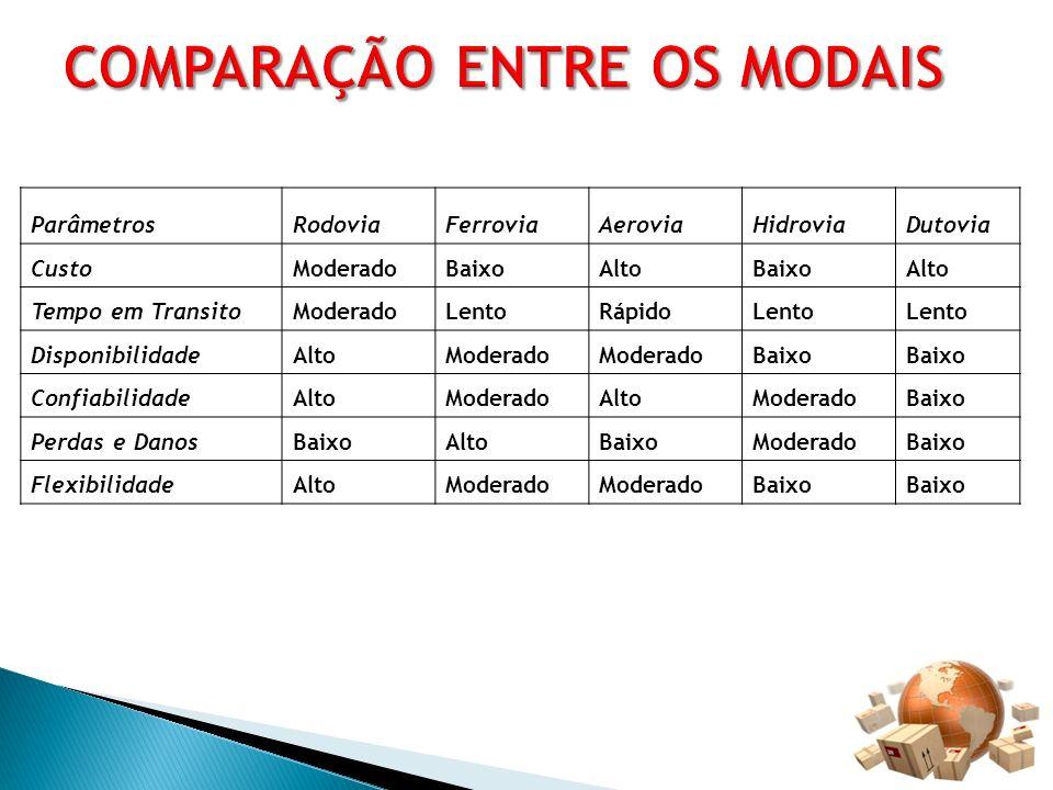 COMPARAÇÃO ENTRE OS MODAIS