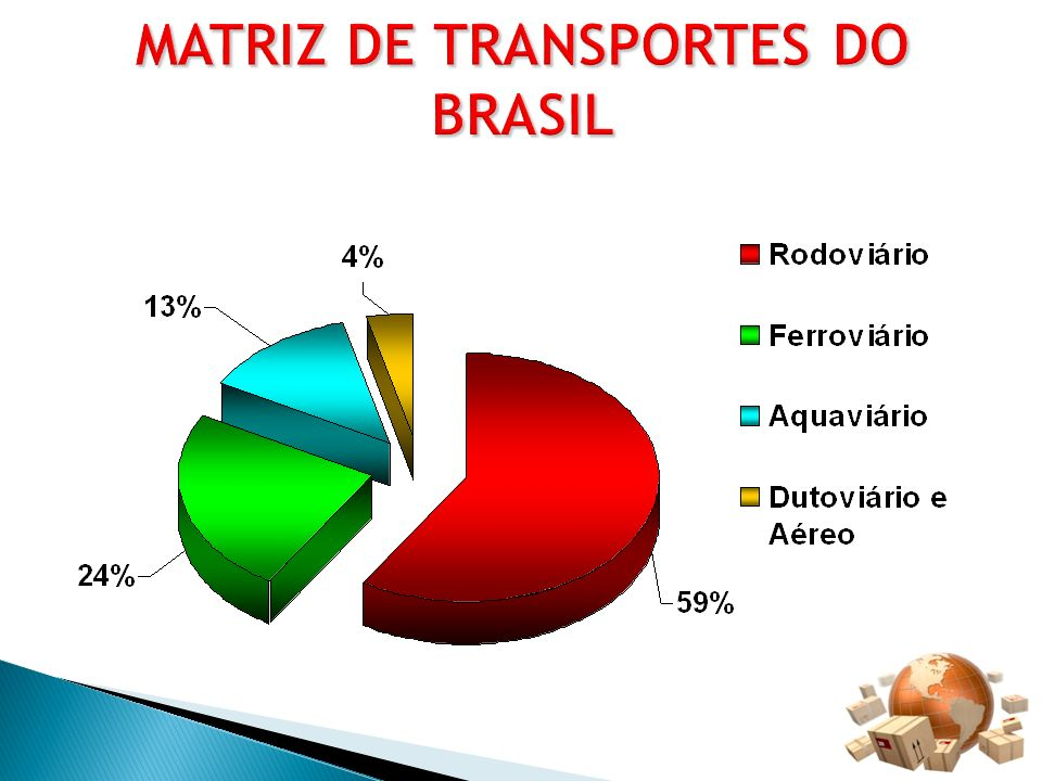 MATRIZ DE TRANSPORTES DO BRASIL