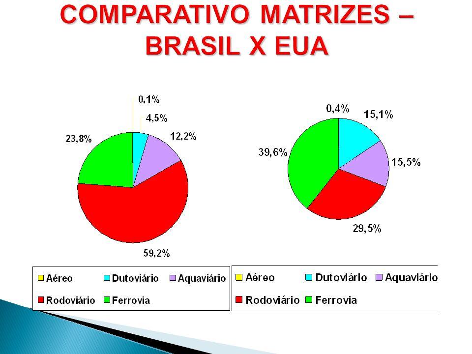 COMPARATIVO MATRIZES – BRASIL X EUA