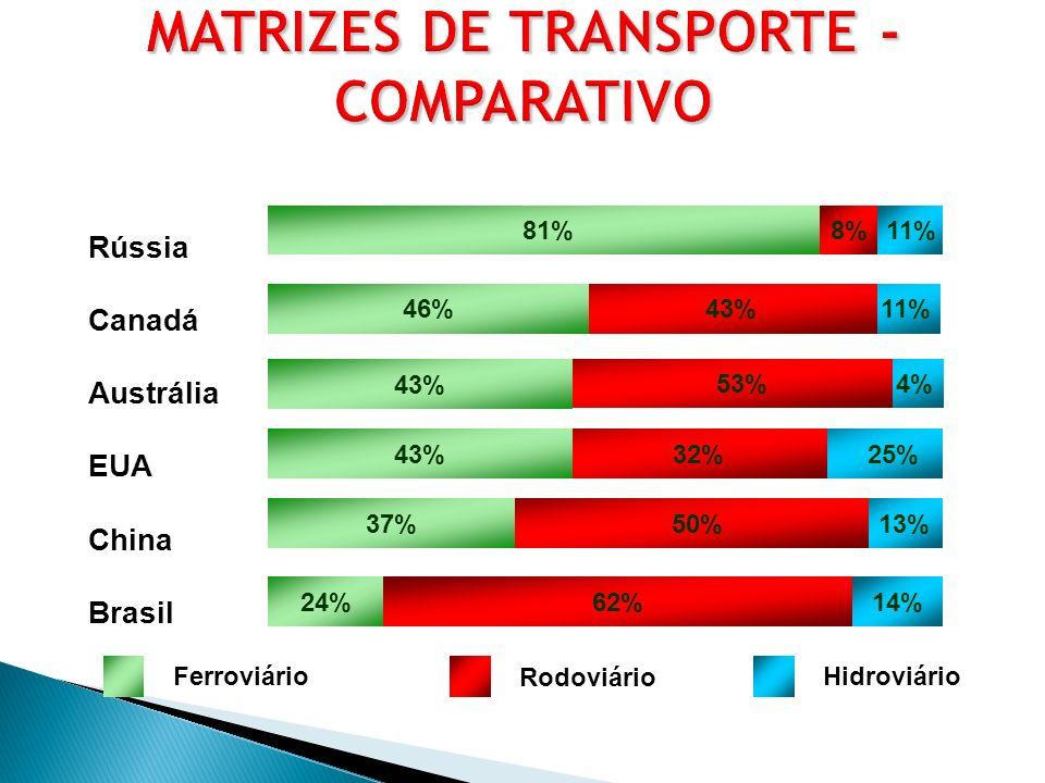 MATRIZES DE TRANSPORTE - COMPARATIVO