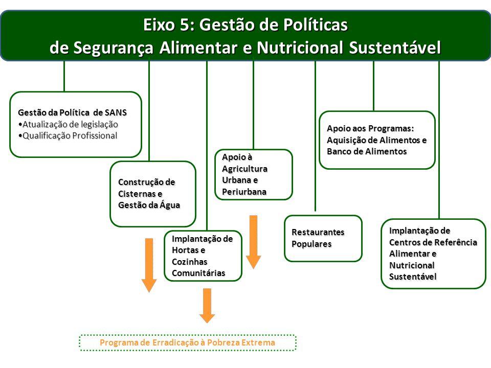 Eixo 5: Gestão de Políticas