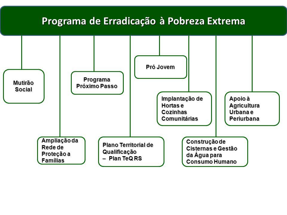 Programa de Erradicação à Pobreza Extrema