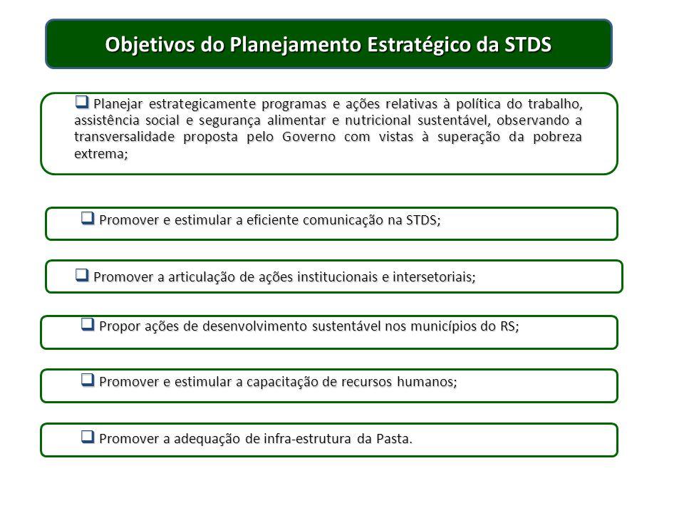 Objetivos do Planejamento Estratégico da STDS