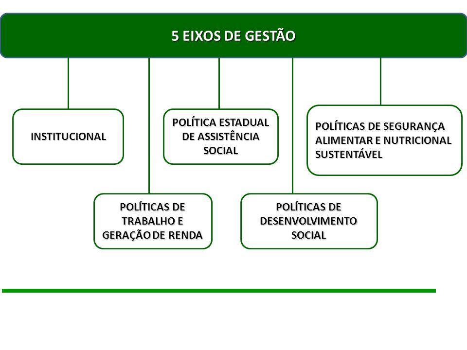 5 EIXOS DE GESTÃO POLÍTICAS DE SEGURANÇA ALIMENTAR E NUTRICIONAL SUSTENTÁVEL. INSTITUCIONAL. POLÍTICA ESTADUAL DE ASSISTÊNCIA SOCIAL.
