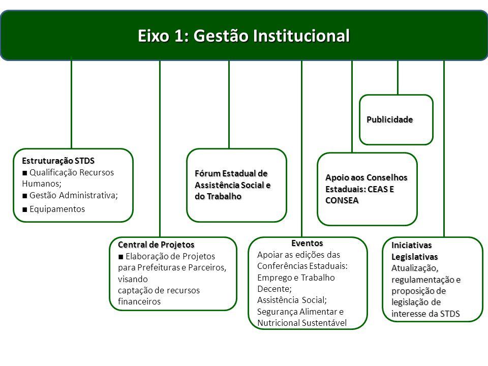Eixo 1: Gestão Institucional