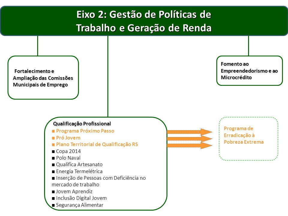 Eixo 2: Gestão de Políticas de Trabalho e Geração de Renda