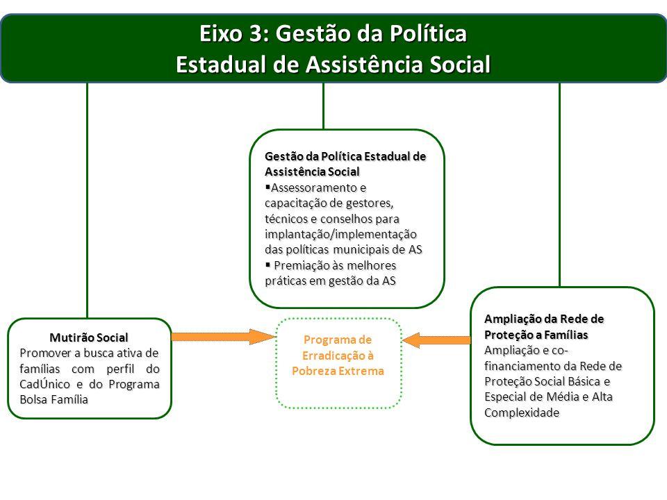 Eixo 3: Gestão da Política Estadual de Assistência Social
