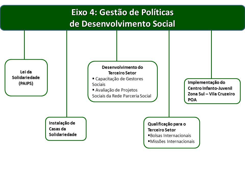 Eixo 4: Gestão de Políticas de Desenvolvimento Social