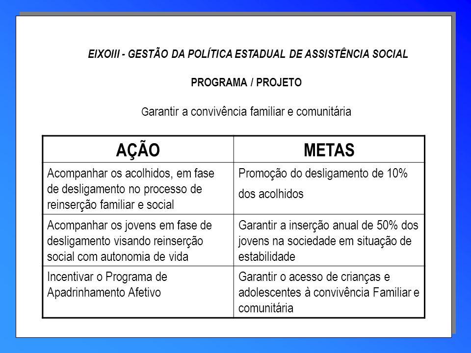 EIXOIII - GESTÃO DA POLÍTICA ESTADUAL DE ASSISTÊNCIA SOCIAL PROGRAMA / PROJETO Garantir a convivência familiar e comunitária