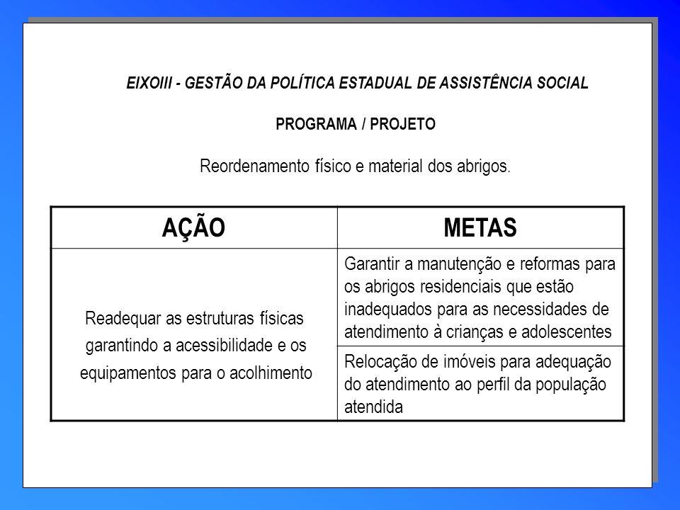 EIXOIII - GESTÃO DA POLÍTICA ESTADUAL DE ASSISTÊNCIA SOCIAL PROGRAMA / PROJETO Reordenamento físico e material dos abrigos.