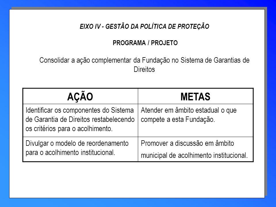 EIXO IV - GESTÃO DA POLÍTICA DE PROTEÇÃO PROGRAMA / PROJETO Consolidar a ação complementar da Fundação no Sistema de Garantias de Direitos