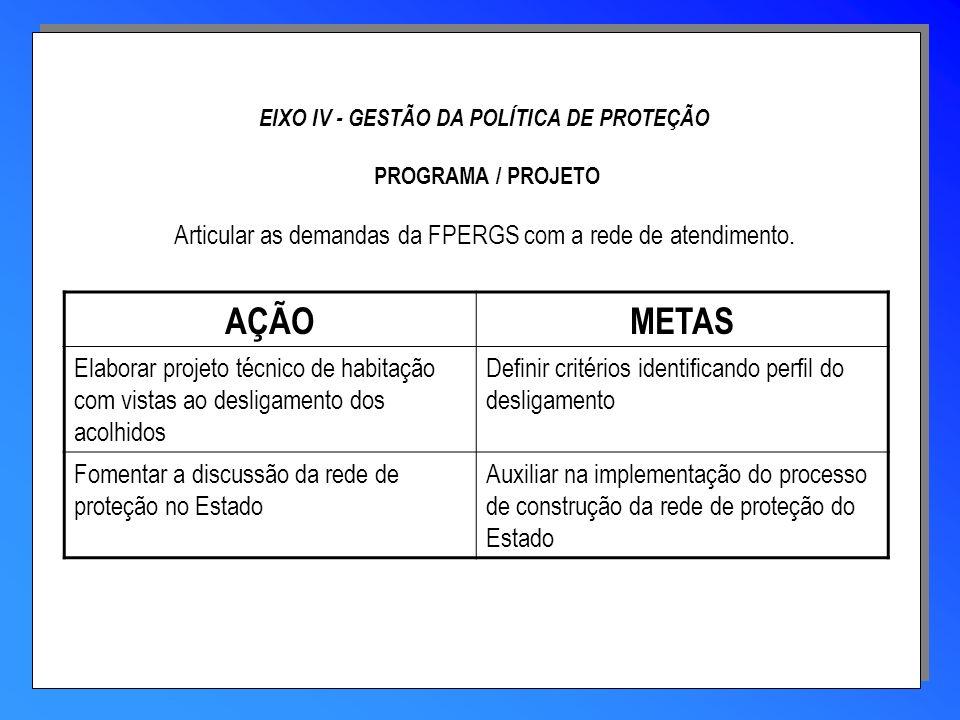 EIXO IV - GESTÃO DA POLÍTICA DE PROTEÇÃO PROGRAMA / PROJETO Articular as demandas da FPERGS com a rede de atendimento.