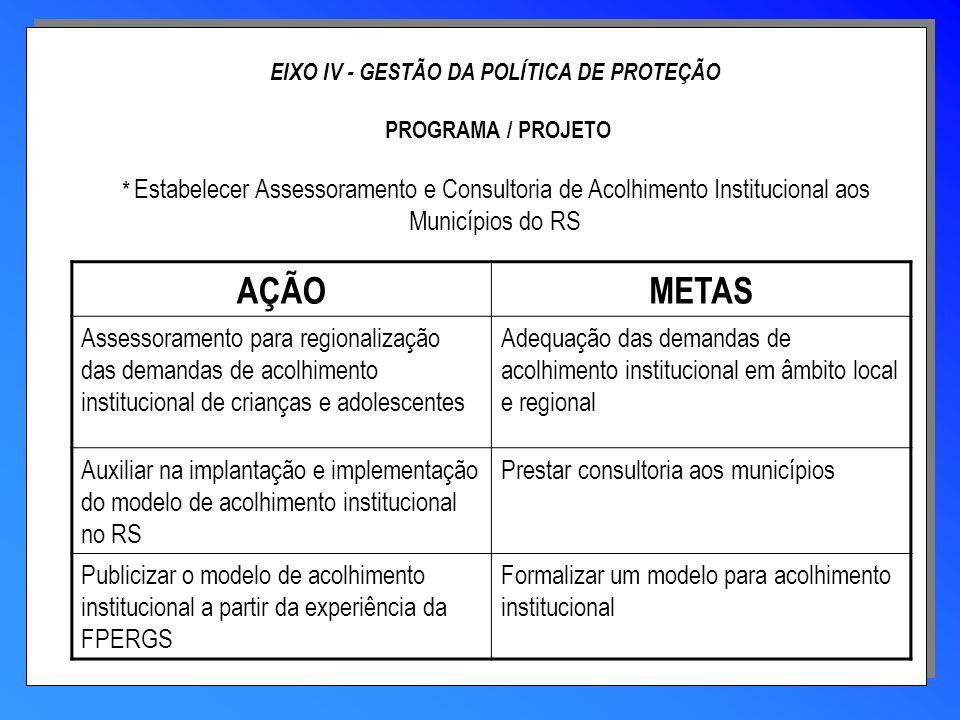 EIXO IV - GESTÃO DA POLÍTICA DE PROTEÇÃO PROGRAMA / PROJETO