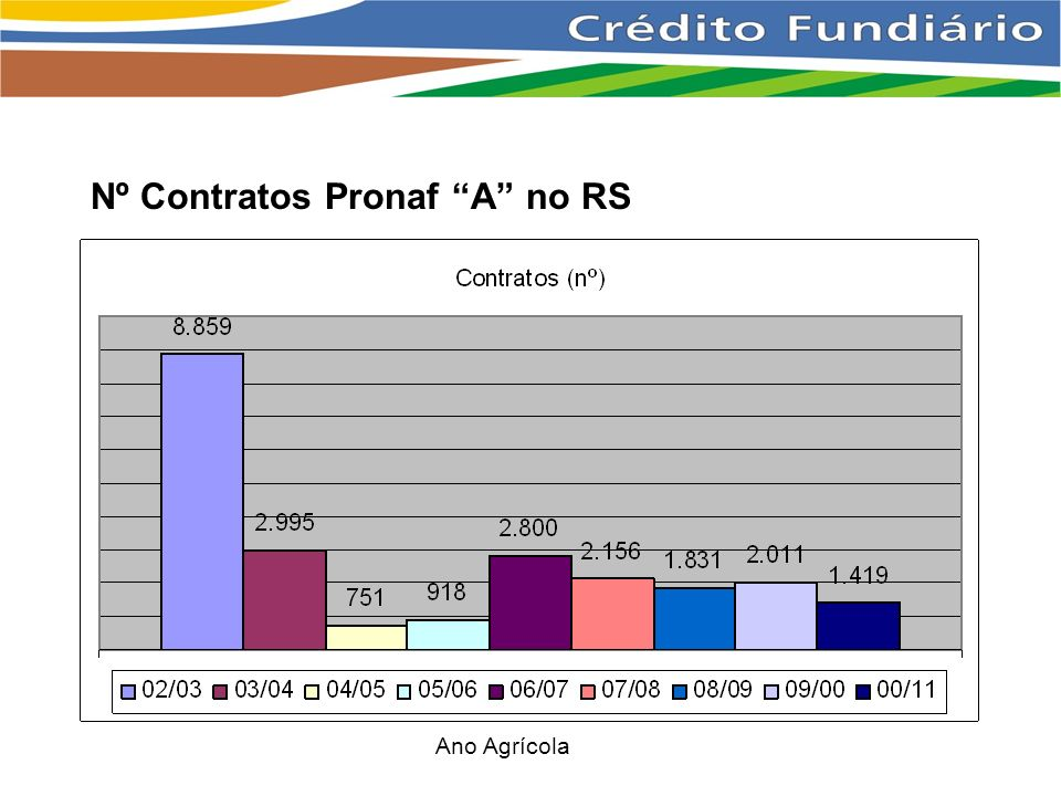 Nº Contratos Pronaf A no RS