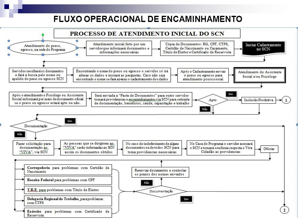 FLUXO OPERACIONAL DE ENCAMINHAMENTO