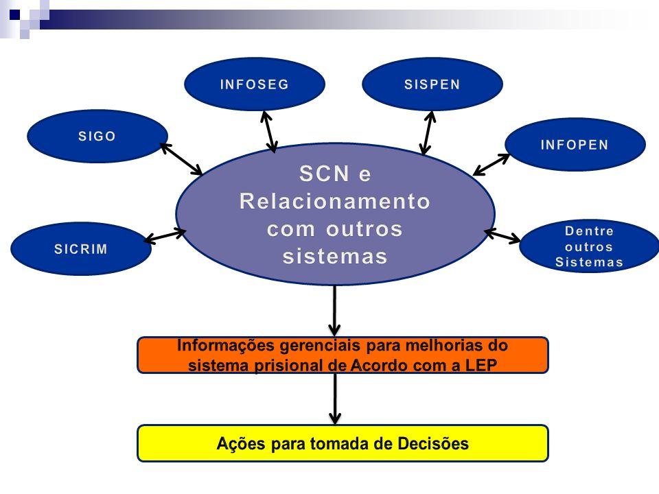 SCN e Relacionamento com outros sistemas