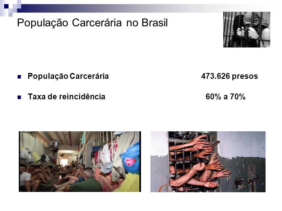 População Carcerária no Brasil