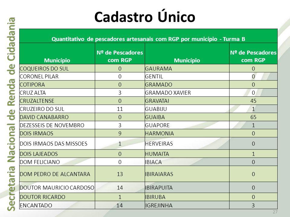 Cadastro Único Quantitativo de pescadores artesanais com RGP por município - Turma B. Município. Nº de Pescadores com RGP.