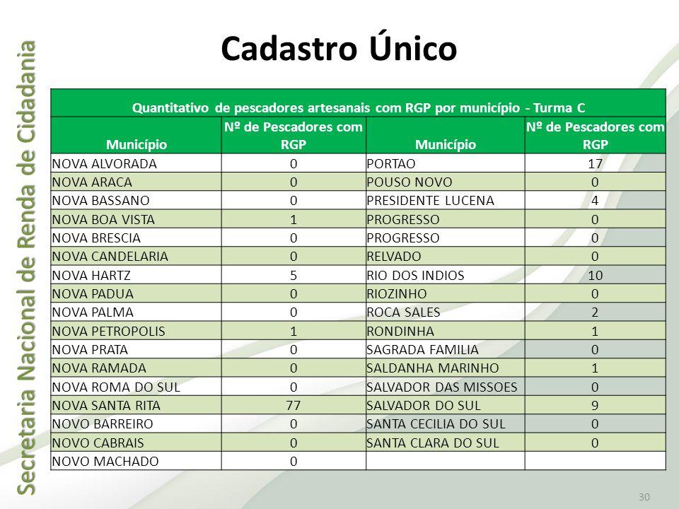 Cadastro Único Quantitativo de pescadores artesanais com RGP por município - Turma C. Município. Nº de Pescadores com RGP.