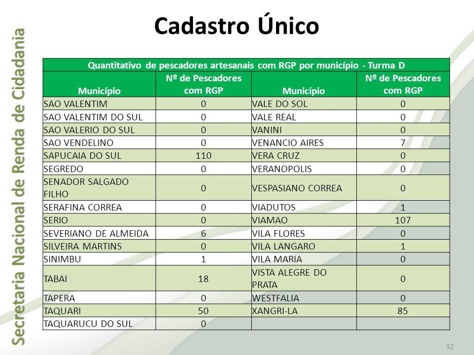 Cadastro Único Quantitativo de pescadores artesanais com RGP por município - Turma D. Município. Nº de Pescadores com RGP.