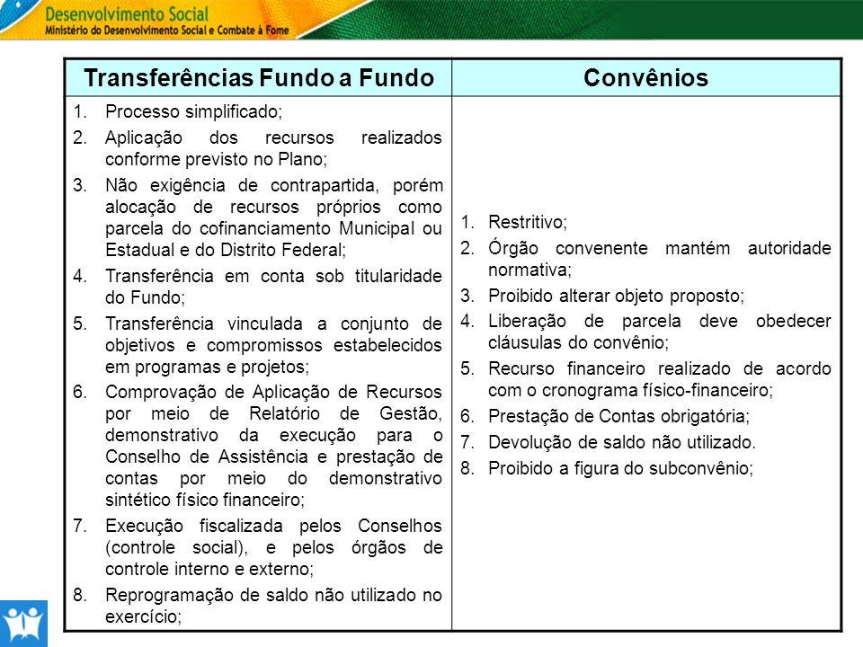 Transferências Fundo a Fundo