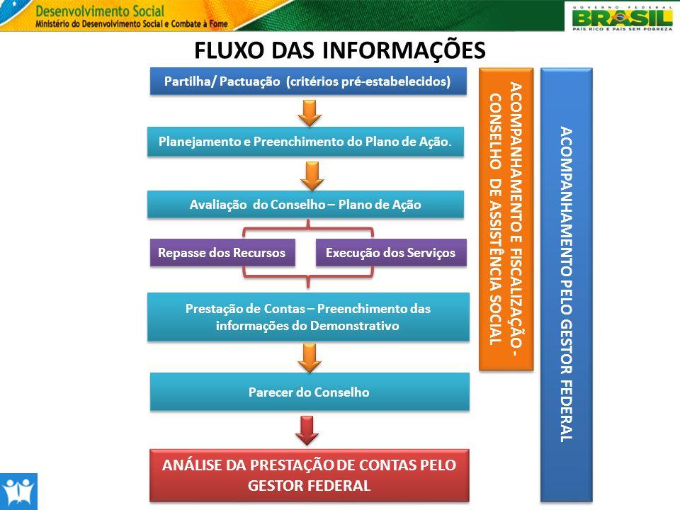 FLUXO DAS INFORMAÇÕES Partilha/ Pactuação (critérios pré-estabelecidos) ACOMPANHAMENTO E FISCALIZAÇÃO - CONSELHO DE ASSISTÊNCIA SOCIAL.