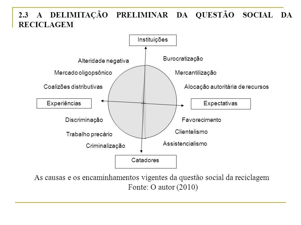 2.3 A DELIMITAÇÃO PRELIMINAR DA QUESTÃO SOCIAL DA RECICLAGEM