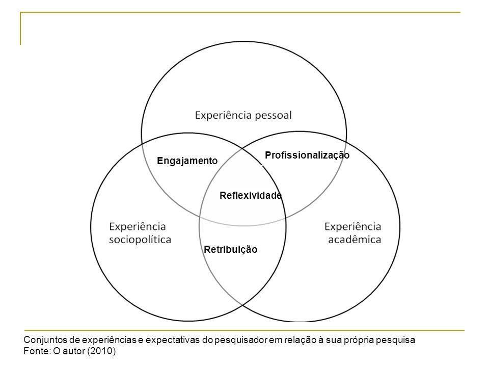 ProfissionalizaçãoEngajamento. Reflexividade. Retribuição. Conjuntos de experiências e expectativas do pesquisador em relação à sua própria pesquisa.