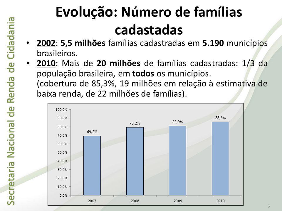Evolução: Número de famílias cadastadas