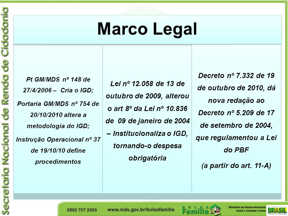 Marco Legal Pt GM/MDS nº 148 de 27/4/2006 – Cria o IGD; Portaria GM/MDS nº 754 de 20/10/2010 altera a metodologia do IGD;