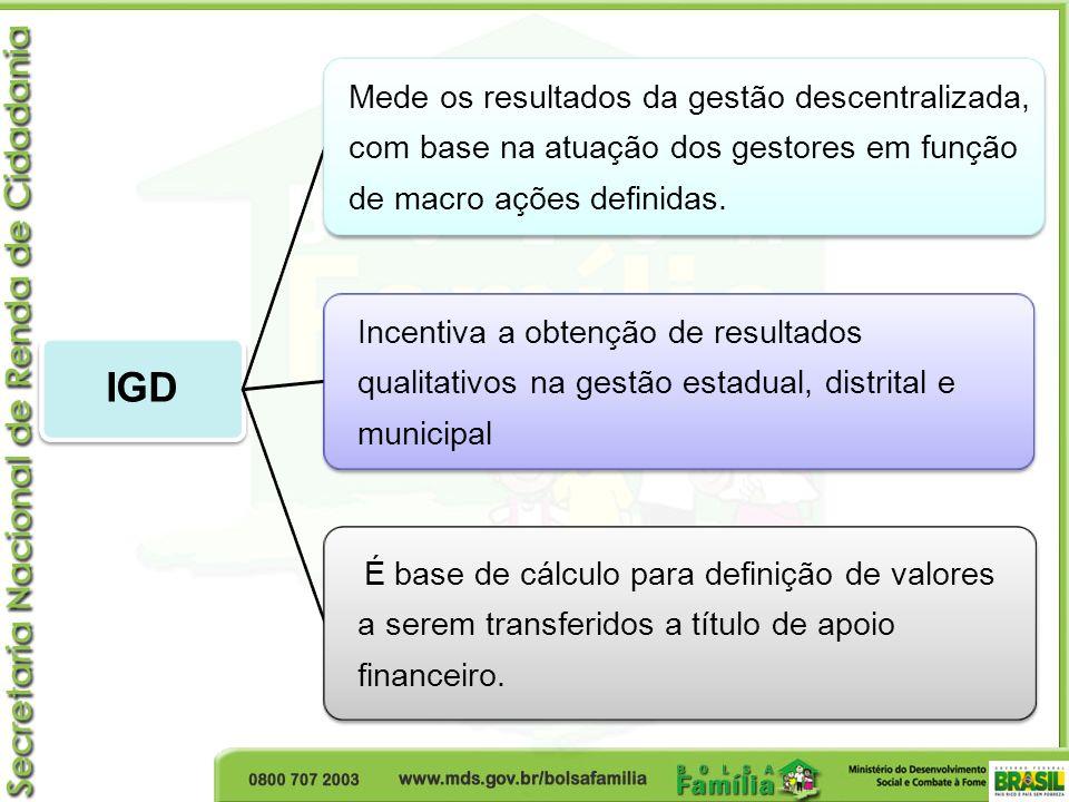 IGD Mede os resultados da gestão descentralizada,