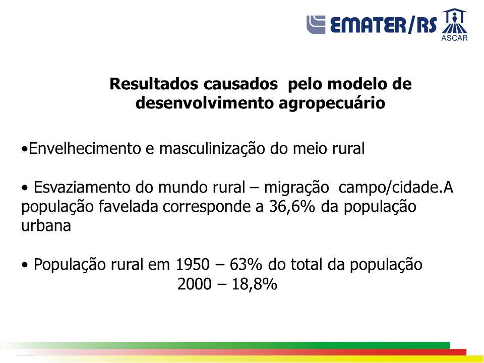 Resultados causados pelo modelo de desenvolvimento agropecuário