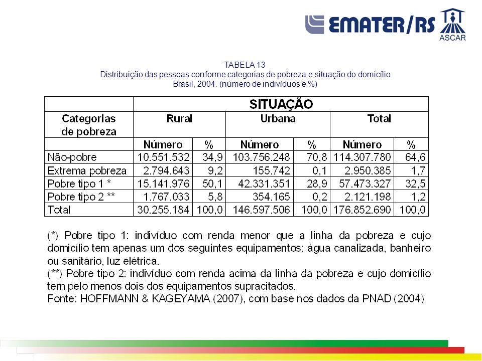 TABELA 13 Distribuição das pessoas conforme categorias de pobreza e situação do domicílio Brasil, 2004.