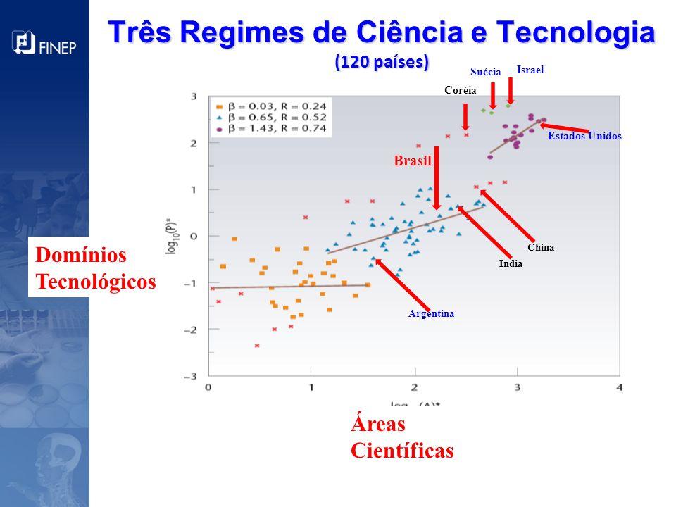 Três Regimes de Ciência e Tecnologia (120 países)