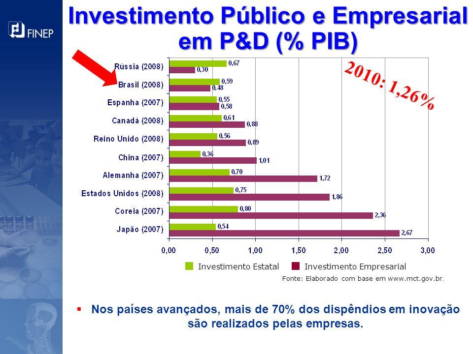 Investimento Público e Empresarial em P&D (% PIB)