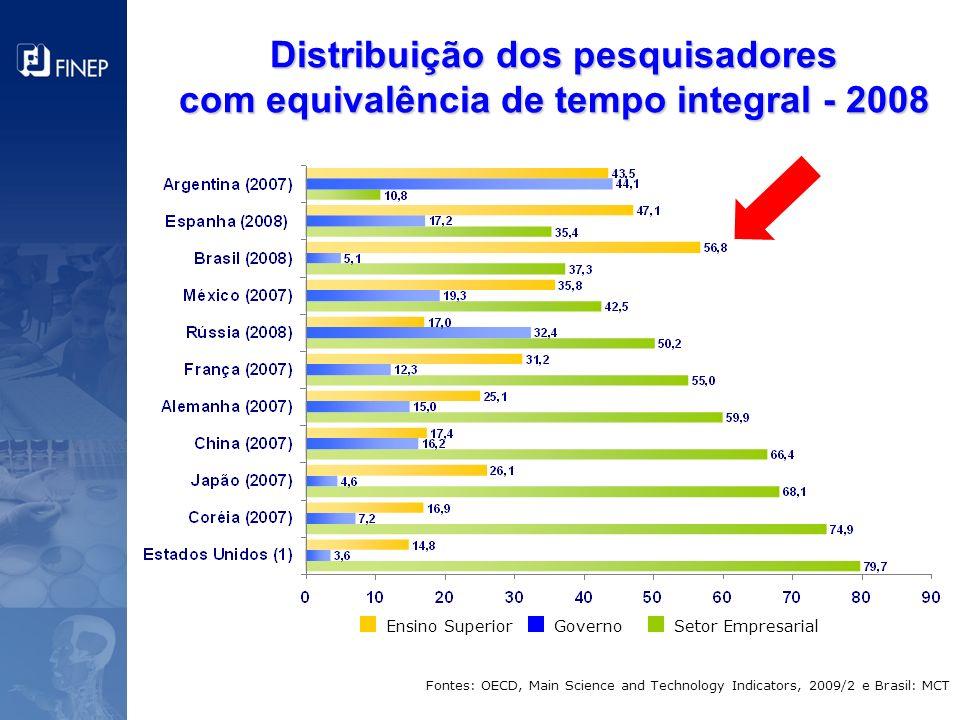 Distribuição dos pesquisadores com equivalência de tempo integral - 2008