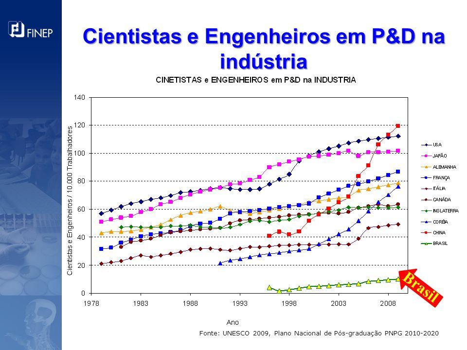 Cientistas e Engenheiros em P&D na indústria