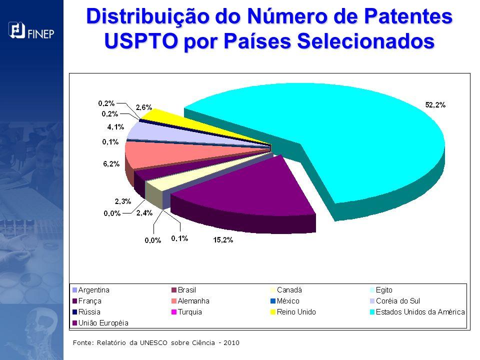 Distribuição do Número de Patentes USPTO por Países Selecionados