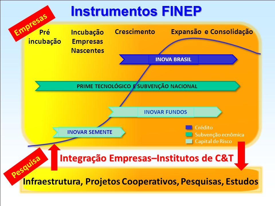 Instrumentos FINEP Integração Empresas–Institutos de C&T