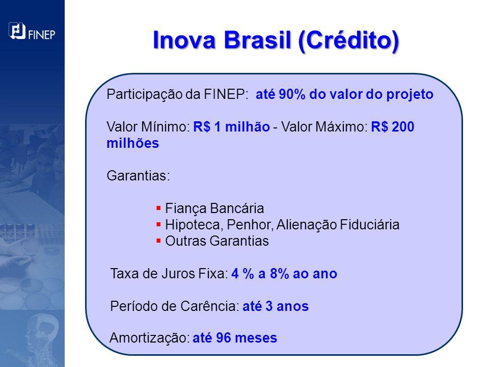Inova Brasil (Crédito)