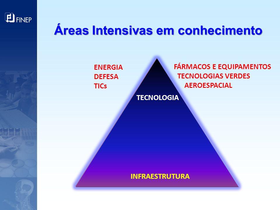 Áreas Intensivas em conhecimento