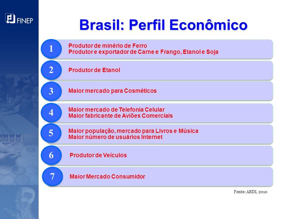 Brasil: Perfil Econômico