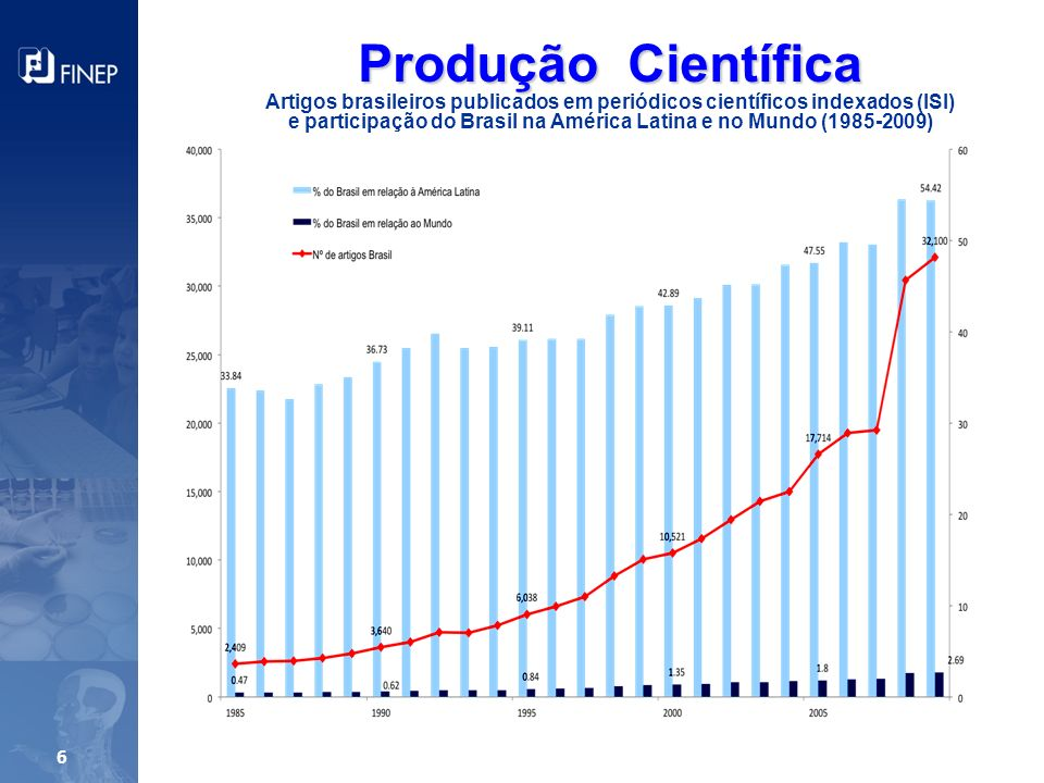 e participação do Brasil na América Latina e no Mundo (1985-2009)