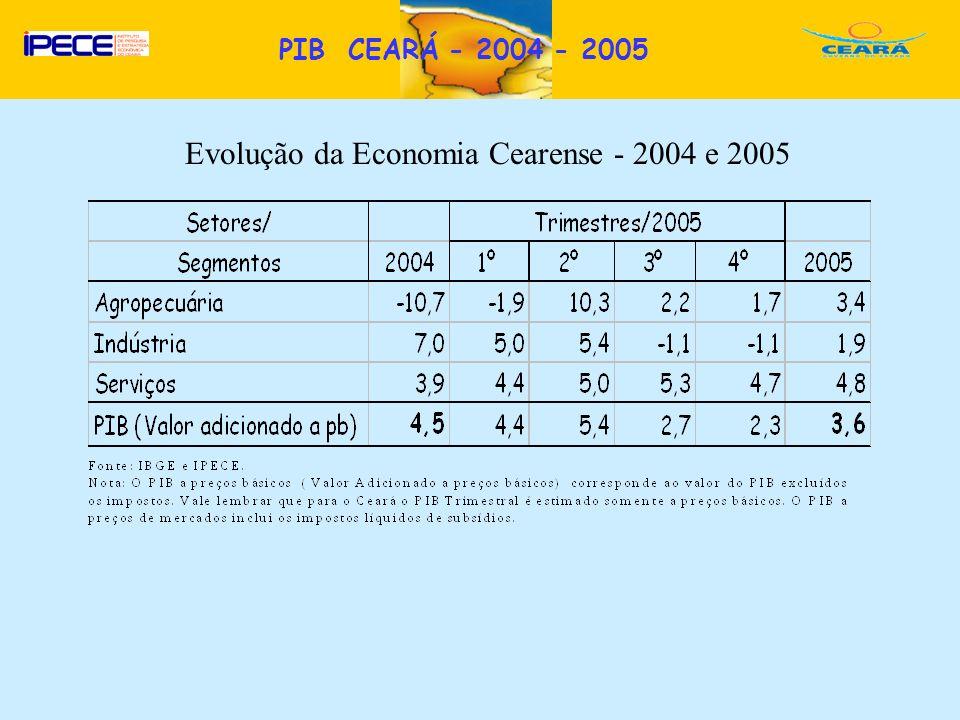 Evolução da Economia Cearense - 2004 e 2005